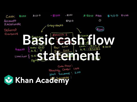 Basic cash flow statement | Finance & Capital Markets | Khan Academy
