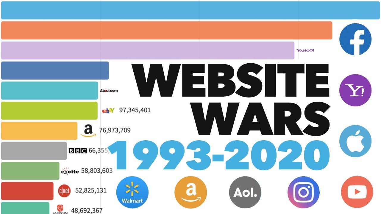 Die populärsten Webseiten der letzten 27 Jahre?