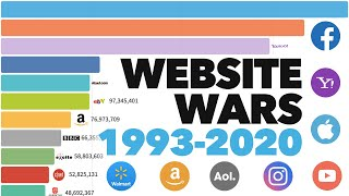 Most Popular Websites 1993 - 2020