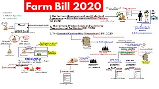 Farm bill 2020 Explained | Why are Farmers Protesting | Agriculture UPSC Current Affairs
