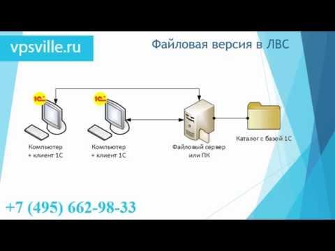 Установка и настройка 1С Предприятия  - Файловая версия