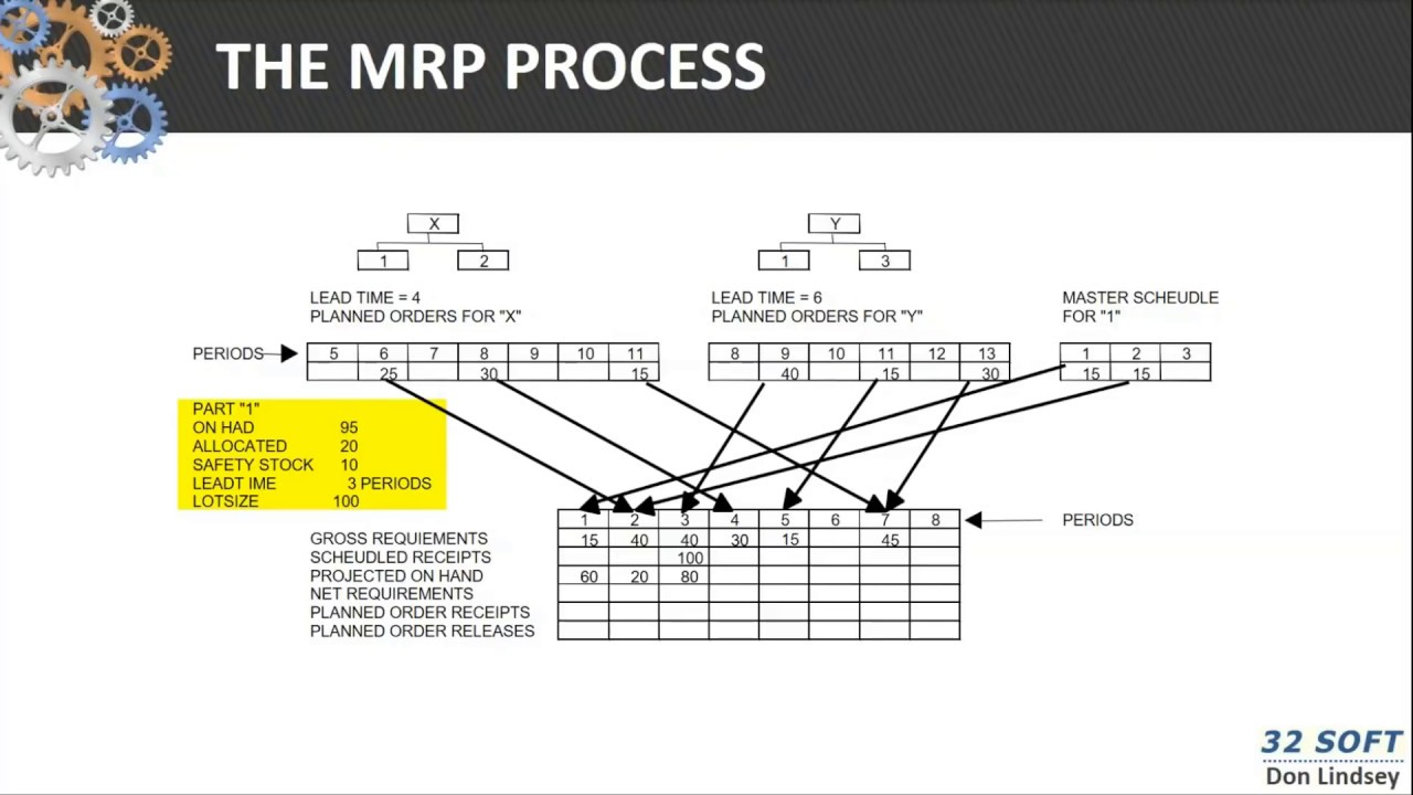 Part 2  Mrp Processing  Mrp Calculation Example