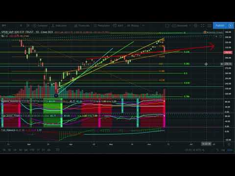 CTT Crypto Trend Shark is back Bitcoin & Stock Market Dump cryptocurrency Technical Analysis update