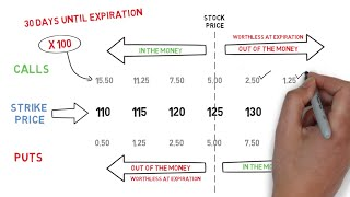 Learn how to buy options | Simple guide for beginners |Hints, Tips, Tricks