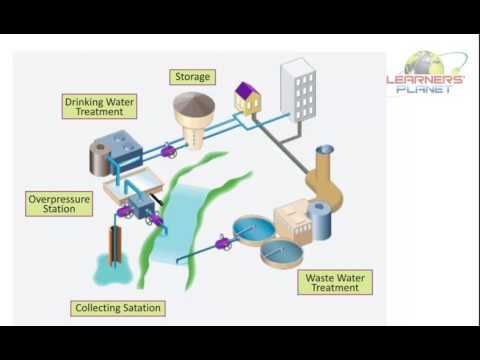 7th class Science Waste Water Management TS 2