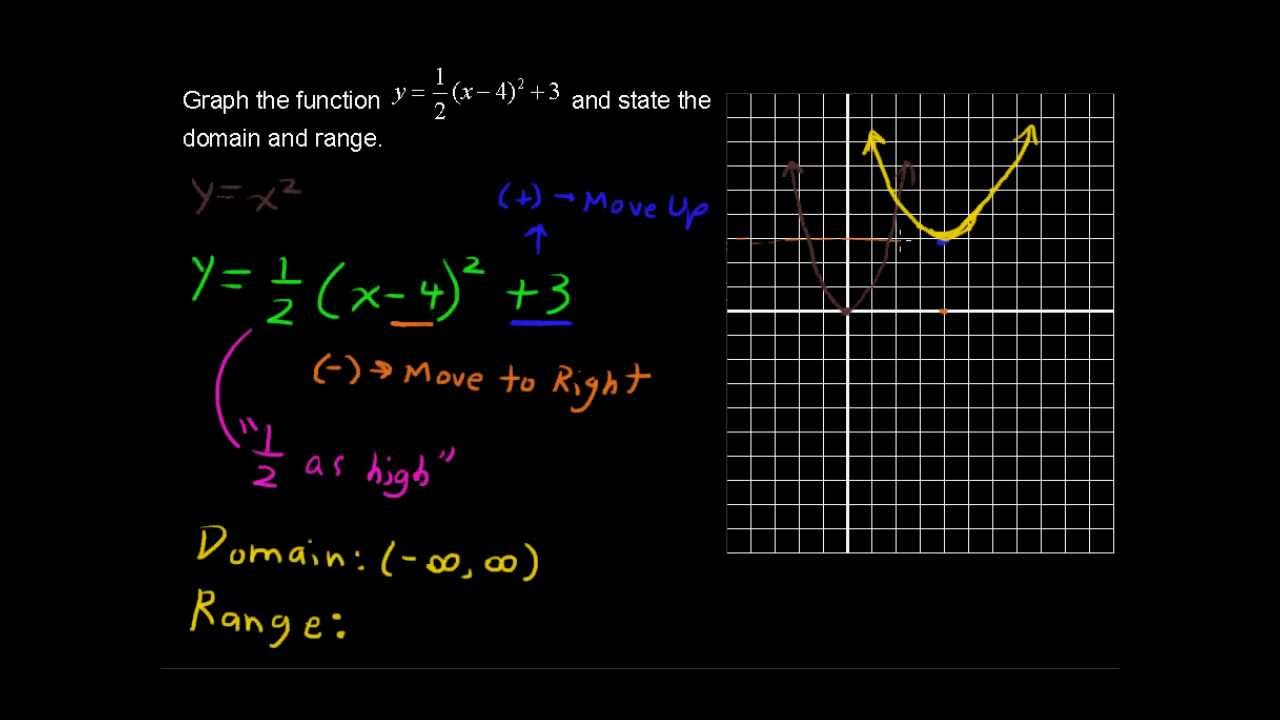 How to Graph Multiple Transformations - College Algebra Tips - YouTube