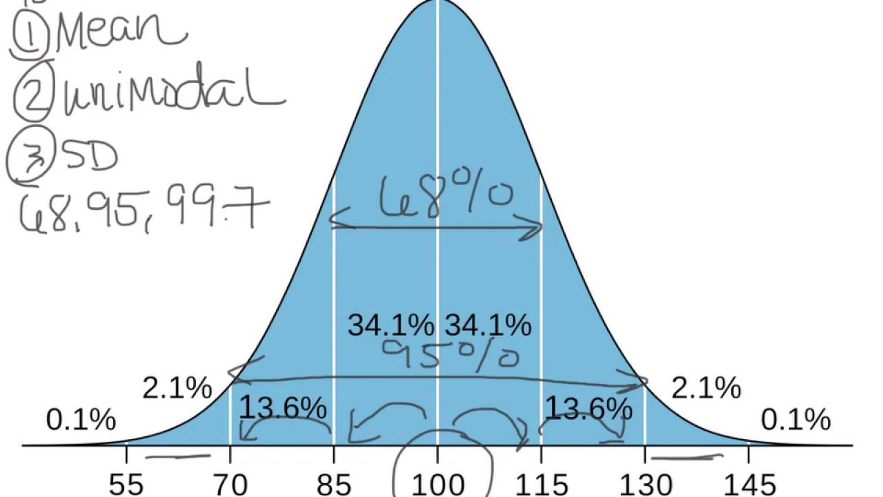 What is a Bell Curve or Normal Curve Explained? - YouTube