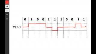 MLT-3 Line/Signal Encoding