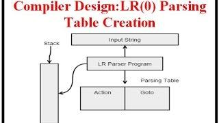 compiler design lr 0 parsing table creation part 1