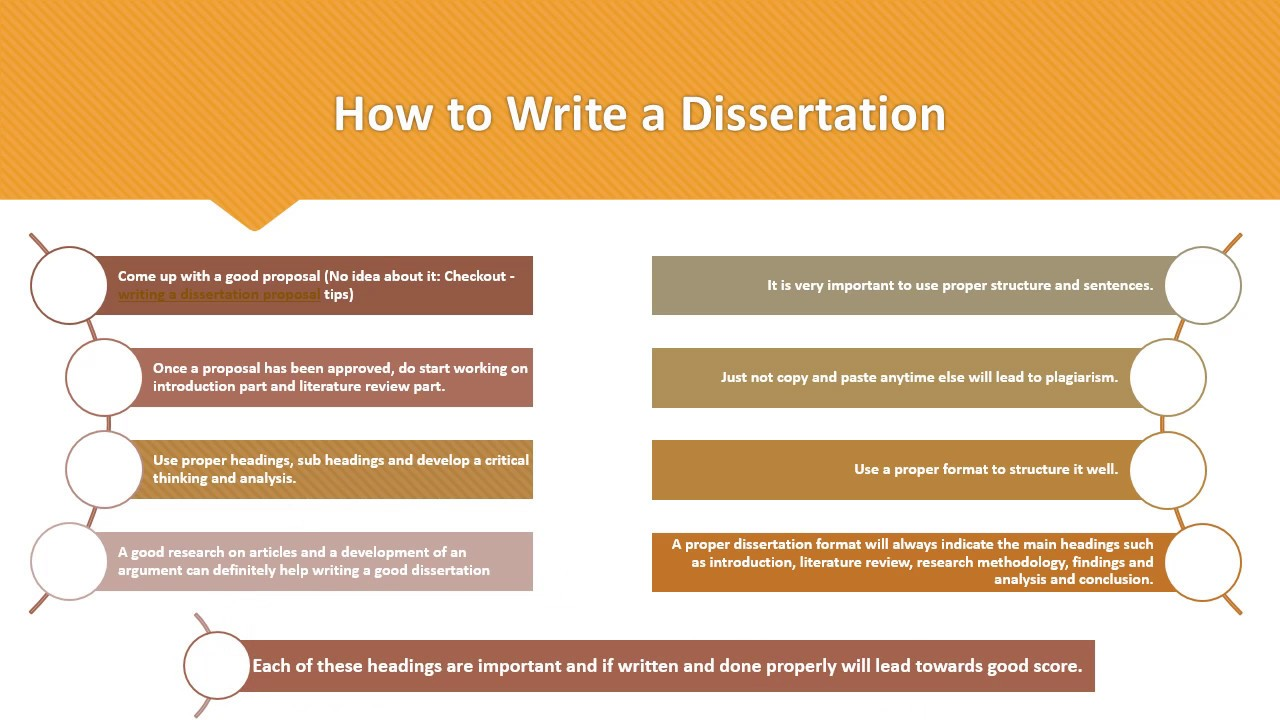 Dissertation writing skills