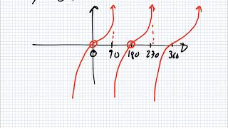 Maths for Science | 1819 Intake 1 | Lesson | Graphing Since and Cosine