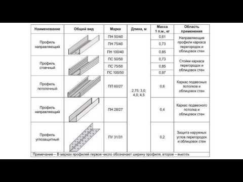 Размеры профиля, подвеса и краба для гипсокартона
