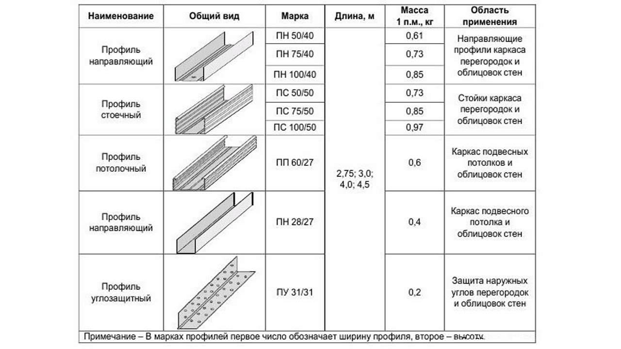 профиль для гипсокартона длина