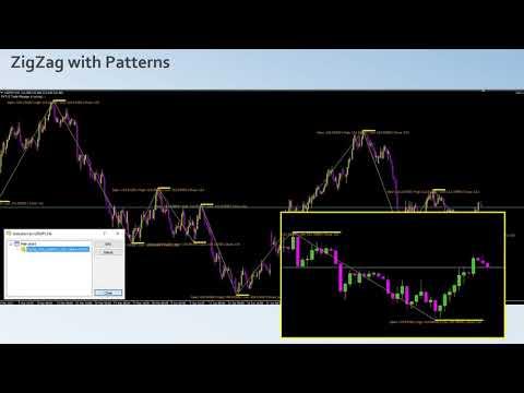 MT4 Zig Zag Indicators, Trading With No Indicators
