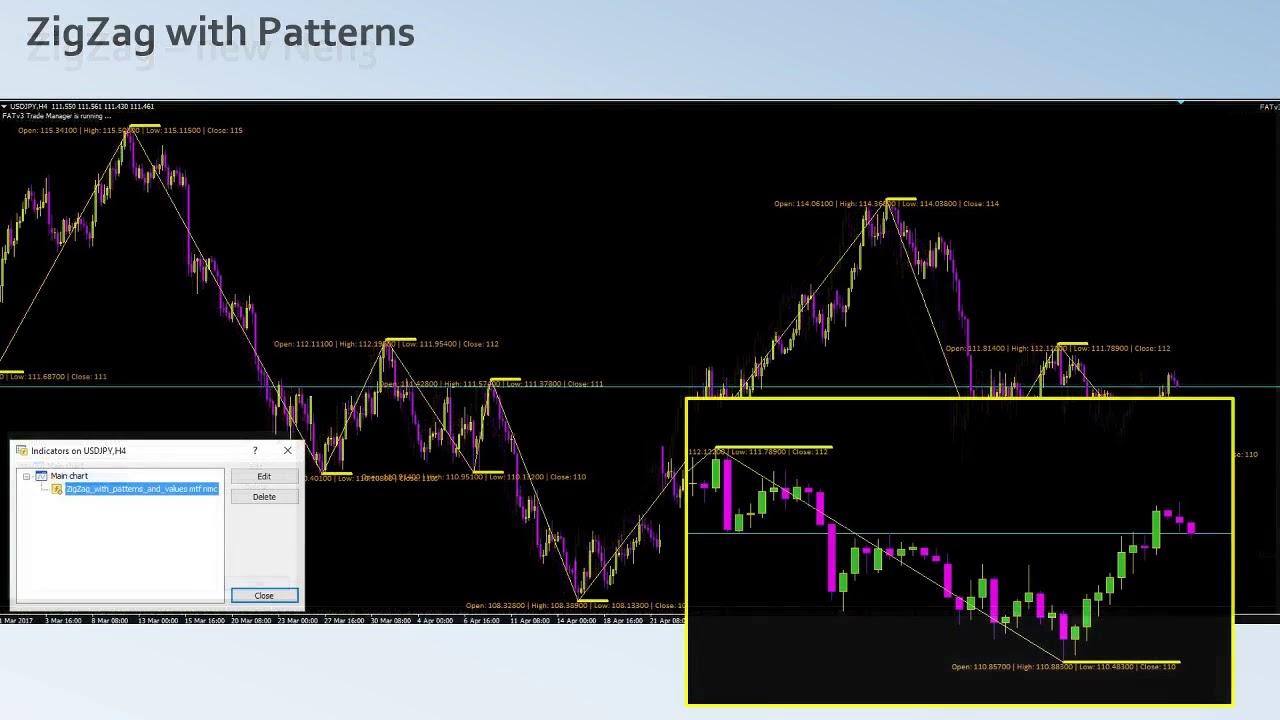 Zigzag Indicator Forex Tsd – Zigzag indicators - page 37