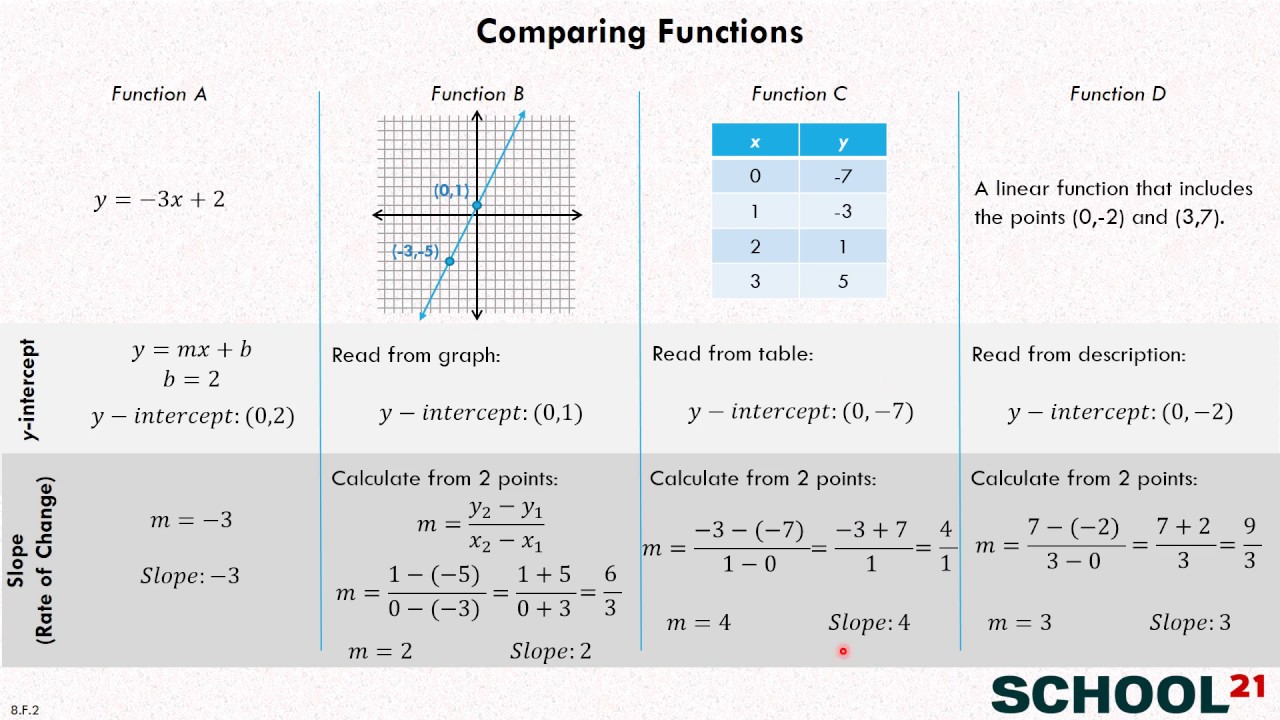 Compare Functions (examples, solutions, videos, worksheets)