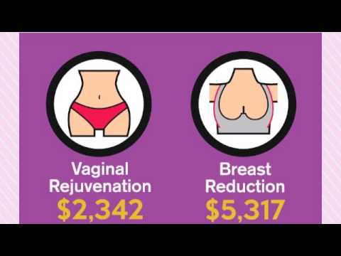 Mommy Makeover Facts And Figures