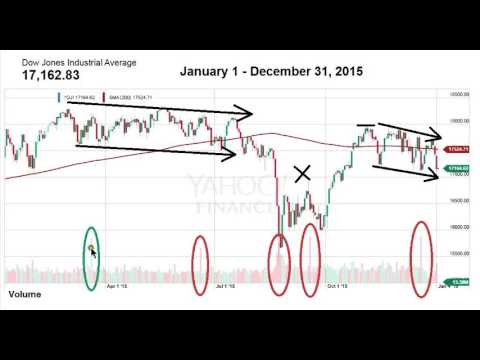 Technical Analysis of 2015 -- Dow Jones Industrial Average