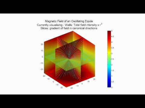 Magnetic field of an oscillating dipole visualisation