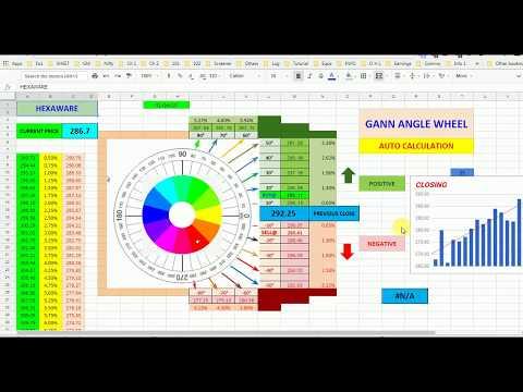 GANN CALCULATOR AUTOMAIC || Gann Angle Wheel हिन्दी