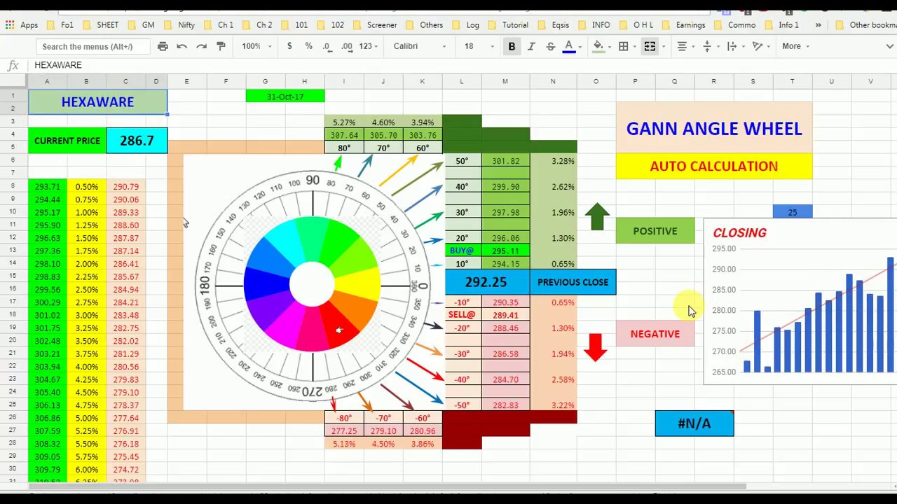 Gann Calculator Automaic Gann Angle Wheel ह न द Youtube