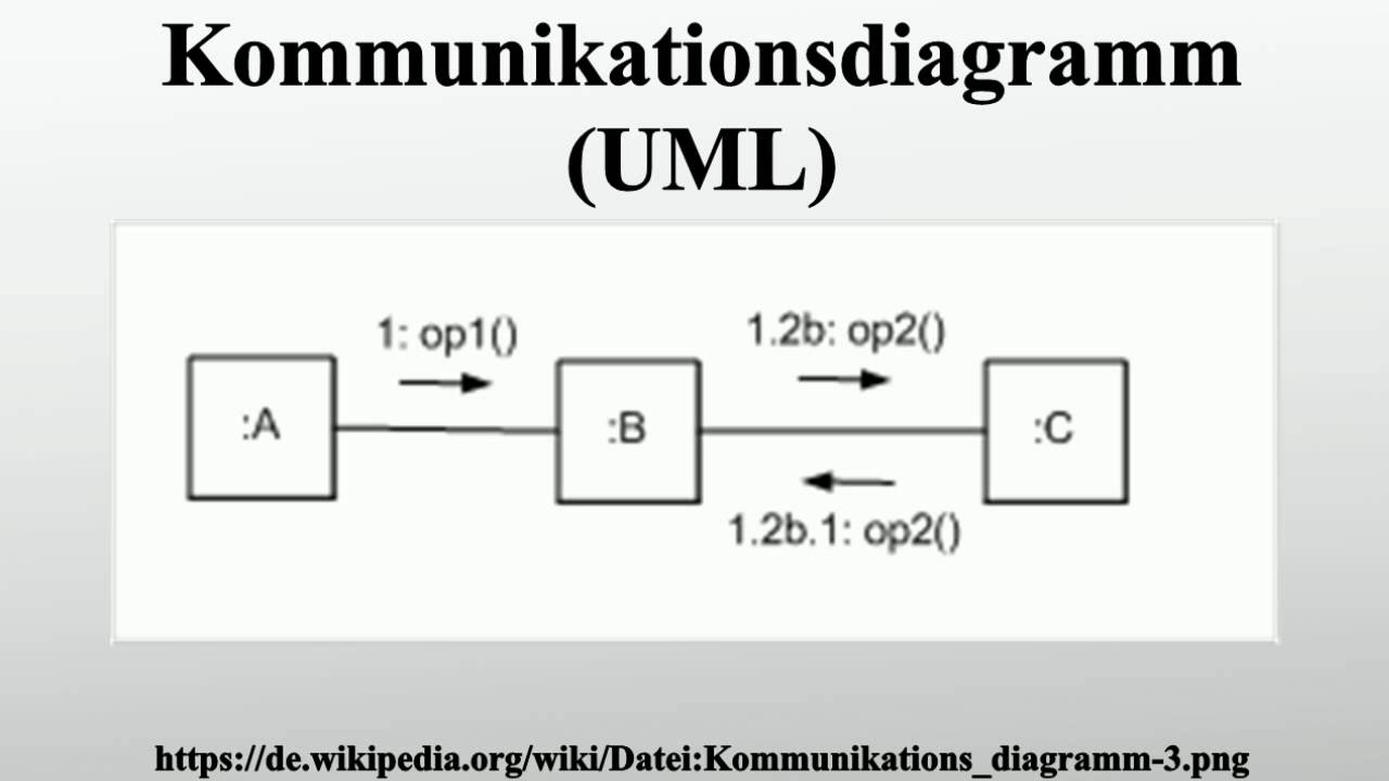 Kommunikationsdiagramm (UML) - YouTube