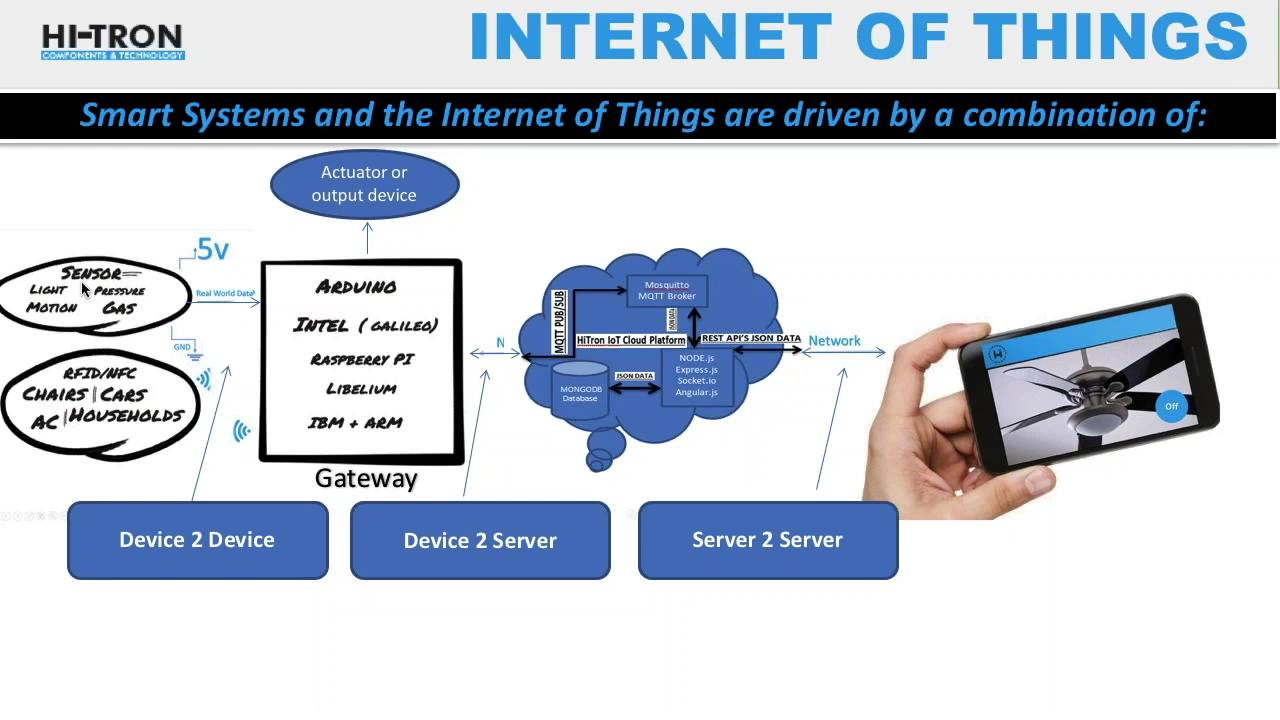 Amazing Internet Of Things : End To End Complete IOT Architecture By HIOTron