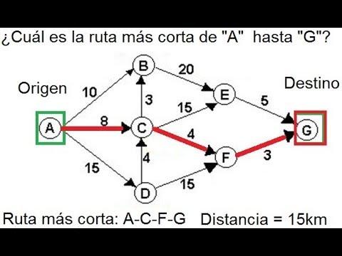 La Ruta Mas Corta, Flujo Mínimo Con Software  POM QM V4
