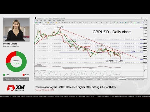 Technical Analysis: 11/12/18 - GBPUSD eases higher after hitting 20-month low