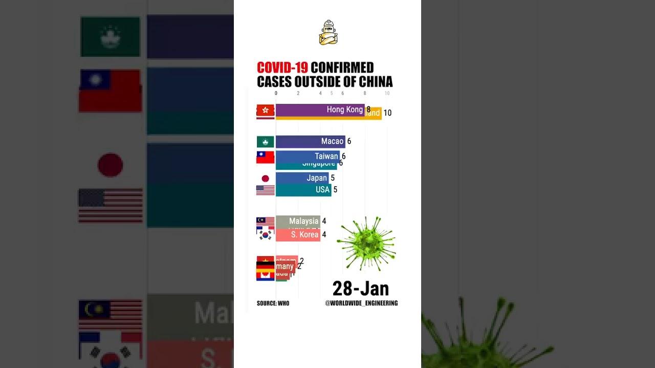 Visualisasi Data Penyebaran Virus Corona di Luar Tiongkok - YouTube