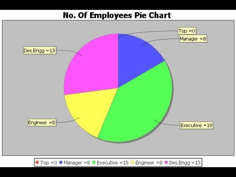 Java Prog63 How To Add A Jfreechart Pie Chart To A Panel In