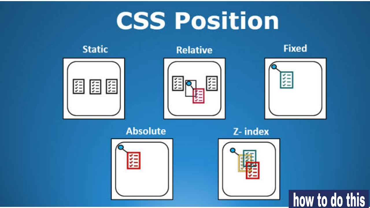 CSS Position relative,absolute,sticky,fixed   Detail lecture with examples