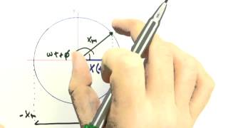 Me Salva! Mecânica - Física Geral - OCI06 - Movimento Harmônico Simples e M. C. Uniforme