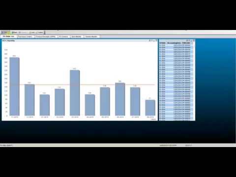 Microsoft Dynamics AX 2012 Dashboard - Procurement (Trade & Logistics)
