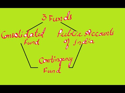 Parliament-Three Funds of central Government;Explanation and Trick