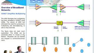 Video T  9.3  Sonet Synchronous Multiplexing  -- STS and STM download MP3, 3GP, MP4, WEBM, AVI, FLV Agustus 2018