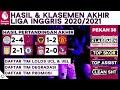 Klasemen Akhir, Lolos UCL, Hasil Liga Inggris Tadi Malam 2021 - Liverpool vs Crystal Palace | EPL