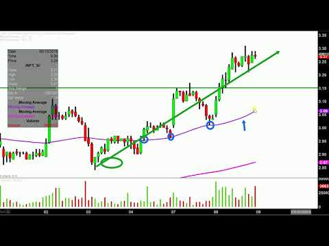 Weatherford International plc - WFT Stock Chart Technical Analysis for 05-08-18