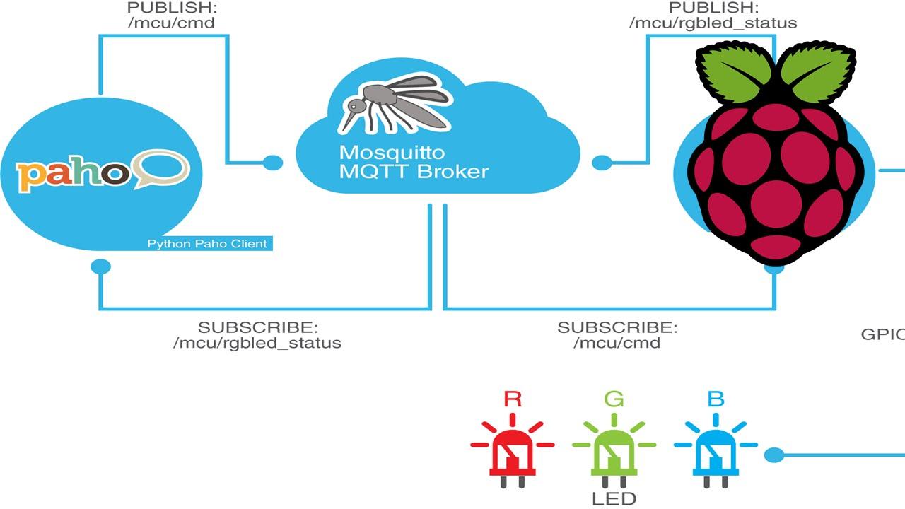 Điều khiển Raspberry Pi qua mạng với giao thức MQTT