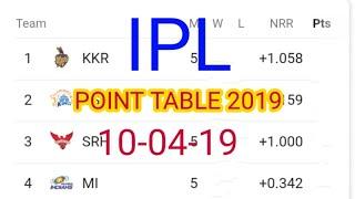 ipl 2019 point table,ipl point table 2019,ipl 2019 points table,ipl point table,ipl points table,ipl