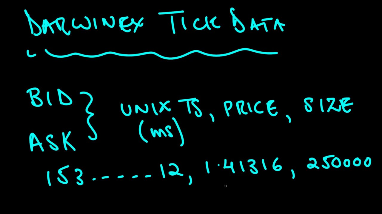 Importing Darwinex Tick Data into Trading & Backtesting Applications, in  Python 3 (part 1)