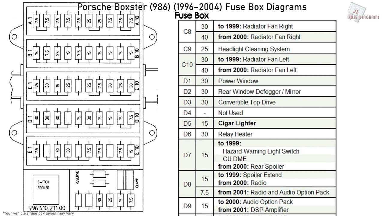 1998 Porsche Boxster Fuse Box Diagram Wiring Diagrams Instruction Instruction Mumblestudio It