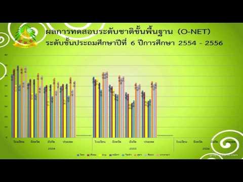 ผลการทดสอบระดับชาติขั้นพื้นฐาน (O-Net)