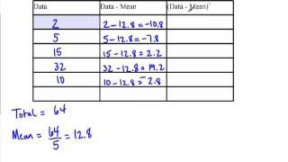 Calculating the standard deviątion of a data set