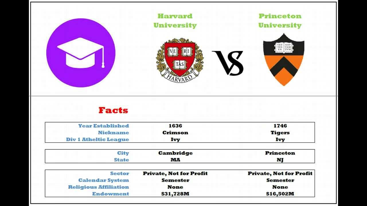 Harvard Yale Princeton and Stanford?