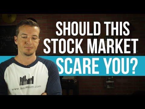 Stock market SHARPLY lower!