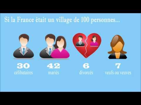 【Culture FLE】 Si la France était un village de 100 personnes... (sous-titres français)