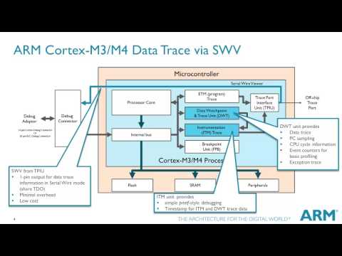 This is a short technical tutorial detailing the key aspects of Debug and Trace features available in the ARM Cortex-M series processors. It is part of a series of concise and high-impact technical tutorials available under the title