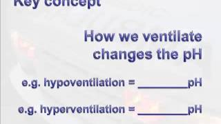 Oxygenation vs Ventilation: Interact 2010 in Manitoba