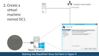 Hosting the SharePoint 2013 Three-tier Farm test lab in Hyper-V